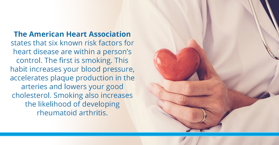 The American Heart Association states that six known risk factors for heart disease are within a person's control. The first is smoking. This habit increases your blood pressure, accelerates plaque production in the arteries and lowers your good cholesterol. Smoking also increases the likelihood of developing rheumatoid arthritis.