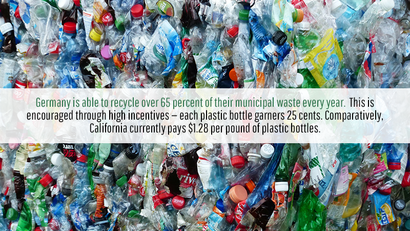 Germany is able to recycle over 65 percent of their municipal waste every year. This is encouraged through high incentives — each plastic bottle garners 25 cents. Comparatively, California currently pays $1.28 per pound of plastic bottles.