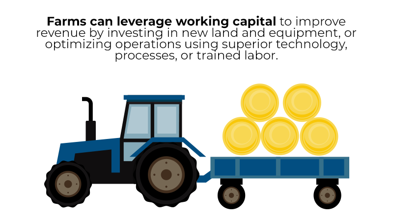 Farms can leverage working capital to improve revenue by investing in new land and equipment, or optimizing operations using superior technology, processes, or trained labor.