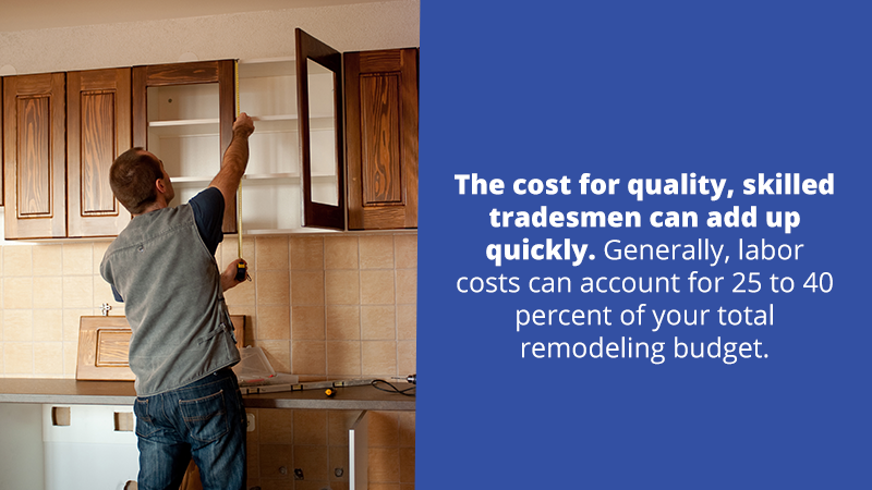 Another reason why it is costly to remodel a kitchen is because you have to pay for skilled and experienced contractors to complete your remodeling project. Labor costs alone can account for 15 to 30 percent of your total remodeling budget.