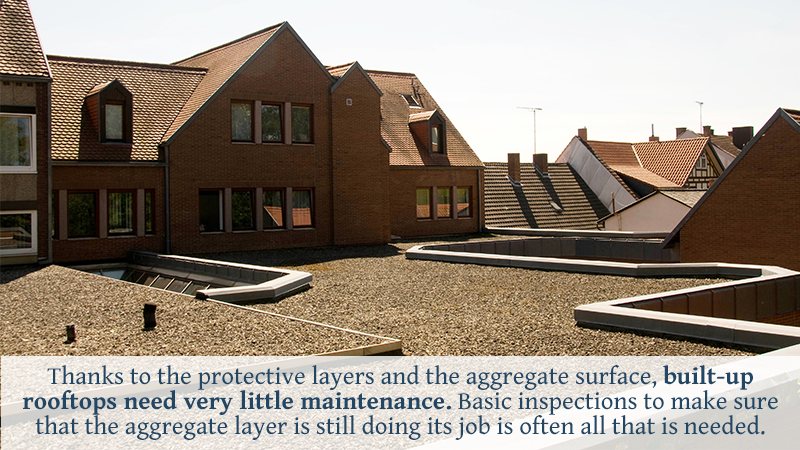 Thanks to the protective layers and the aggregate surface, built-up rooftops need very little maintenance. Basic inspections to make sure that the aggregate layer is still doing its job is often all that is needed.