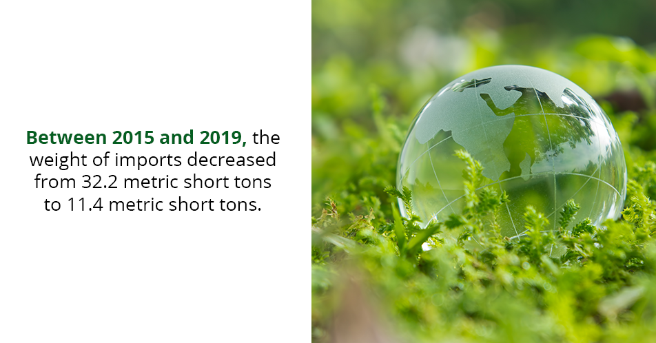 Between 2015 and 2019, the weight of imports decreased from 32.2 metric short tons to 11.4 metric short tons.