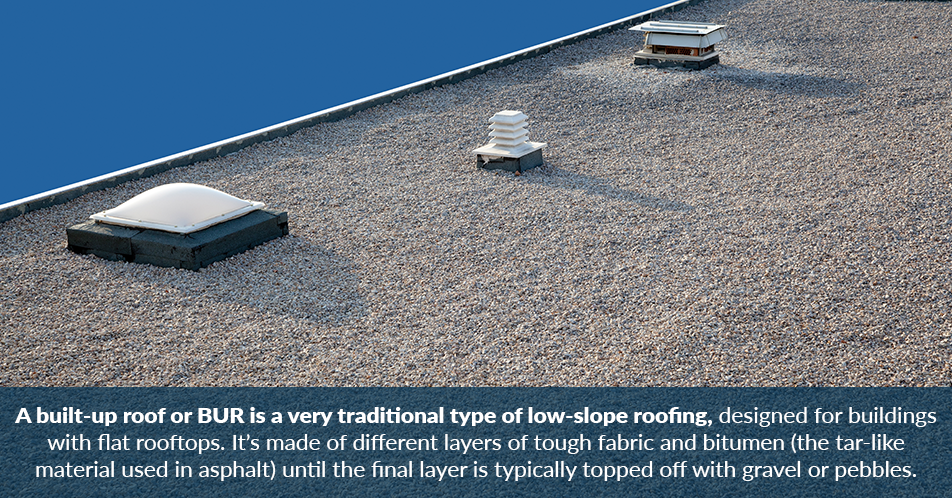 A built-up roof or BUR is a very traditional type of low-slope roofing, designed for buildings with flat rooftops. It's made of different layers of tough fabric and bitumen (the tar-like material used in asphalt) until the final layer is typically topped off with gravel or pebbles.