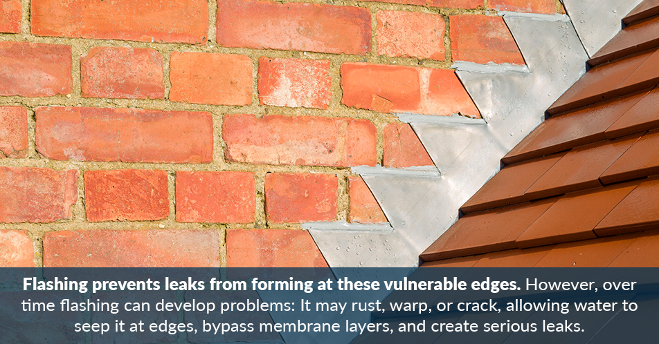 Flashing prevents leaks from forming at these vulnerable edges. However, over time flashing can develop problems: It may rust, warp, or crack, allowing water to seep it at edges, bypass membrane layers, and create serious leaks.