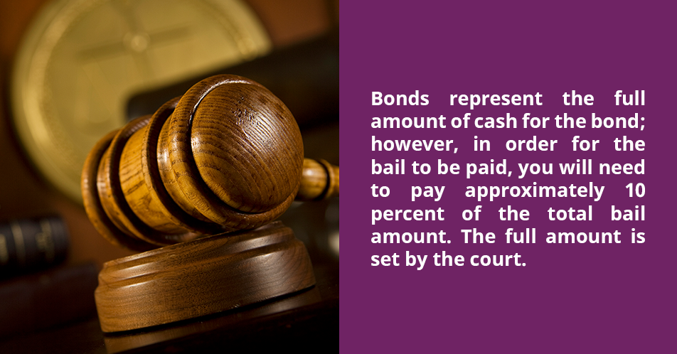 Bonds represent the full amount of cash for the bond; however, in order for the bail to be paid, you will need to pay approximately 10 percent of the total bail amount. The full amount is set by the court.
