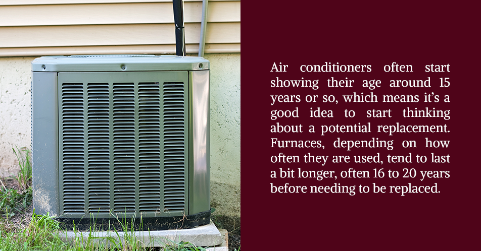 Air conditioners often start showing their age around 15 years or so, which means it's a good idea to start thinking about a potential replacement. Furnaces, depending on how often they are used, tend to last a bit longer, often 16 to 20 years before needing to be replaced.