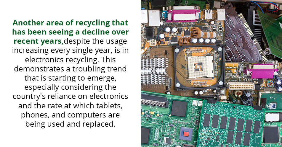Another area of recycling that has been seeing a decline over recent years, despite the usage increasing every single year, is in electronics recycling. This demonstrates a troubling trend that is starting to emerge, especially considering the country's reliance on electronics and the rate at which tablets, phones, and computers are being used and replaced.
