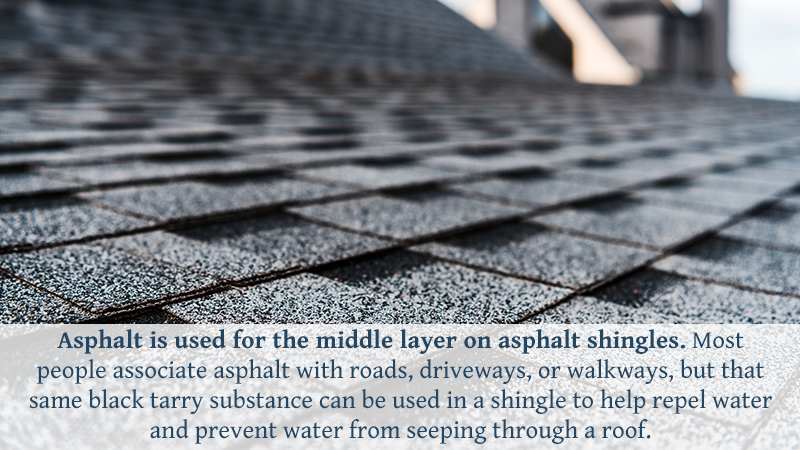 Asphalt is used for the middle layer on asphalt shingles. Most people associate asphalt with roads, driveways, or walkways, but that same black tarry substance can be used in a shingle to help repel water and prevent water from seeping through a roof.