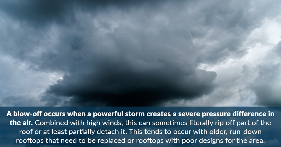A blow-off occurs when a powerful storm creates a severe pressure difference in the air. Combined with high winds, this can sometimes literally rip off part of the roof or at least partially detach it. This tends to occur with older, run-down rooftops that need to be replaced or rooftops with poor designs for the area.