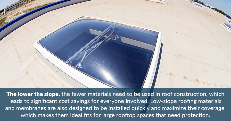 The lower the slope, the fewer materials need to be used in roof construction, which leads to significant cost savings for everyone involved. Low-slope roofing materials and membranes are also designed to be installed quickly and maximize their coverage, which makes them ideal fits for large rooftop spaces that need protection.
