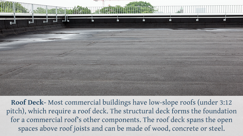 Roof Deck- Most commercial buildings have low-slope roofs (under 3:12 pitch), which require a roof deck. Thestructural deckforms the foundation for a commercial roof's other components. The roof deck spans the open spaces above roof joists and can be made of wood, concrete or steel.