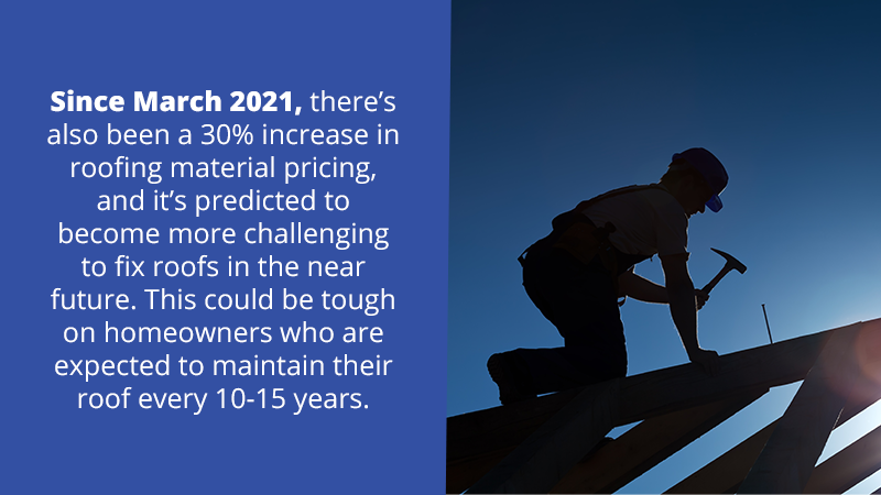 Since March 2021, there's also been a 30% increase in roofing material pricing, and it's predicted to become more challenging to fix roofs in a year or two. This could be tough on homeowners who are expected to maintain their roof every 10-15 years.
