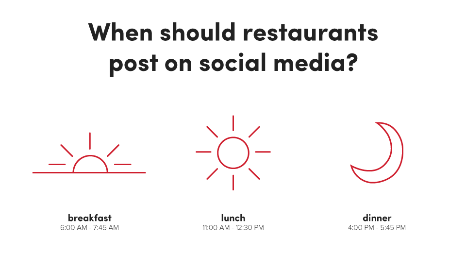 Best Times for Restaurants to Post on Social Media