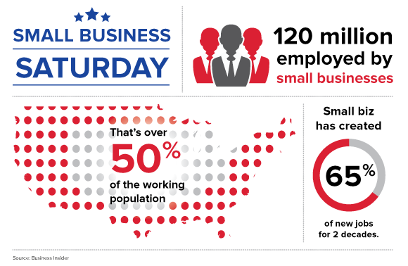 A Closer Look at Small Business Saturday