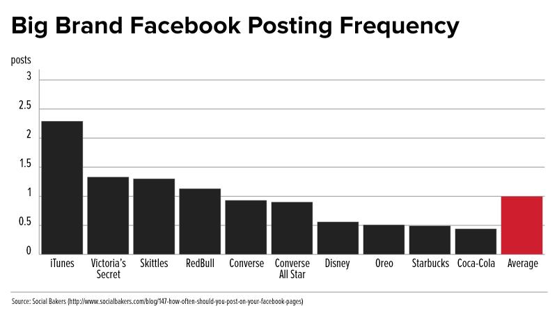 FB-posting-graph.png